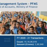 Public Financial Management System Contact Number, Email Id